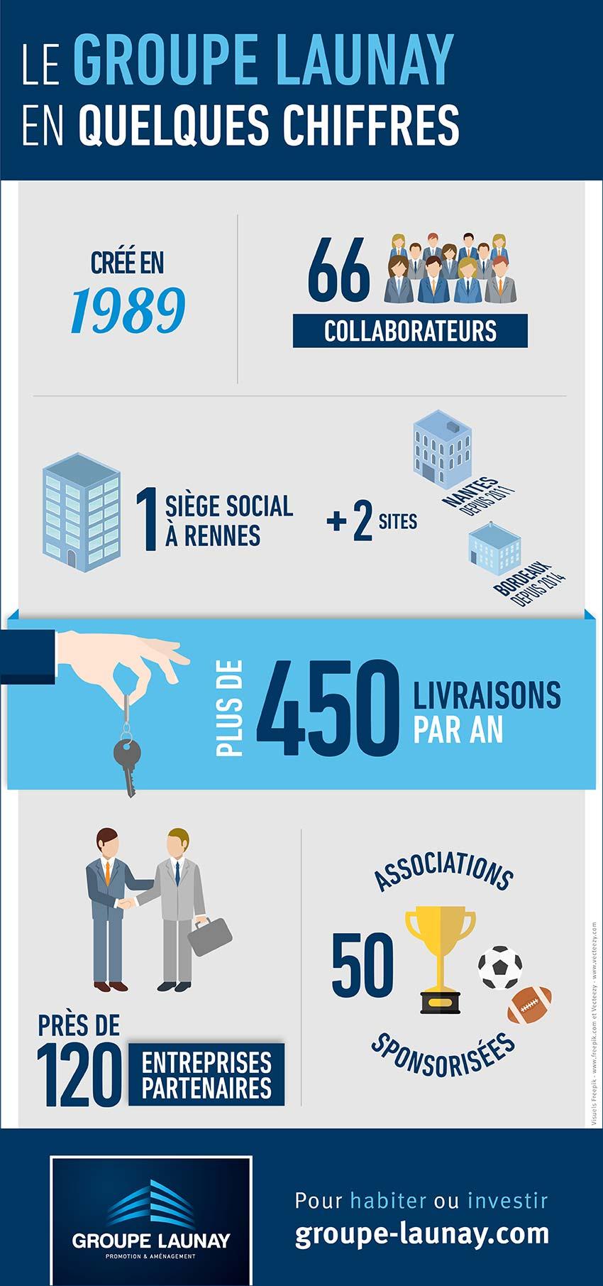 Les chiffres-clés du Groupe Launay en une infographie