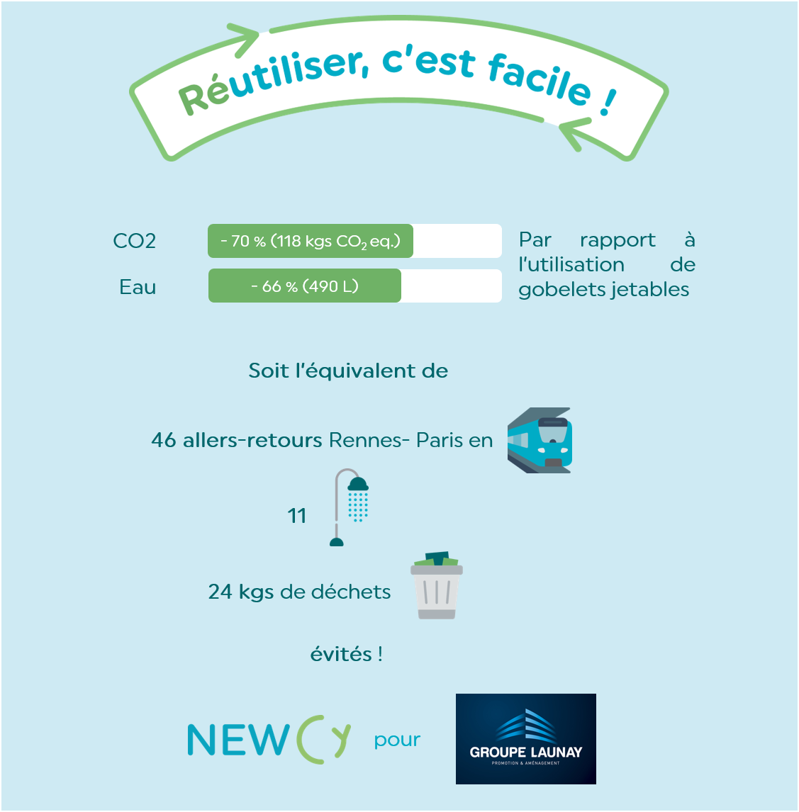 Infographie Newcy