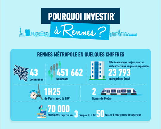 Pure Pourquoi investir à Rennes ? Groupe Launay